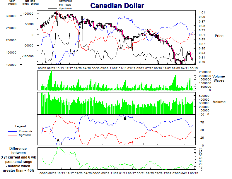 Canadian Dollar COT chart
