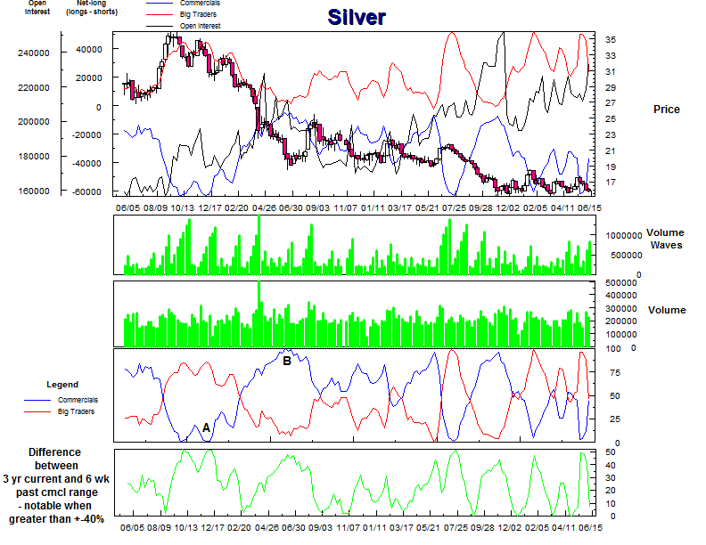 Silver COT chart